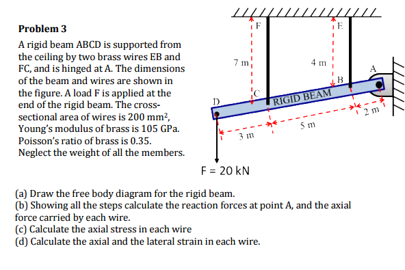 media%2F61f%2F61f42b6a 6510 45e3 b1c2 62638c14cc6e%2Fphpm6vRse a rigid beam abcd is supported from the ceiling by chegg com free body diagram for air resistance at n-0.co