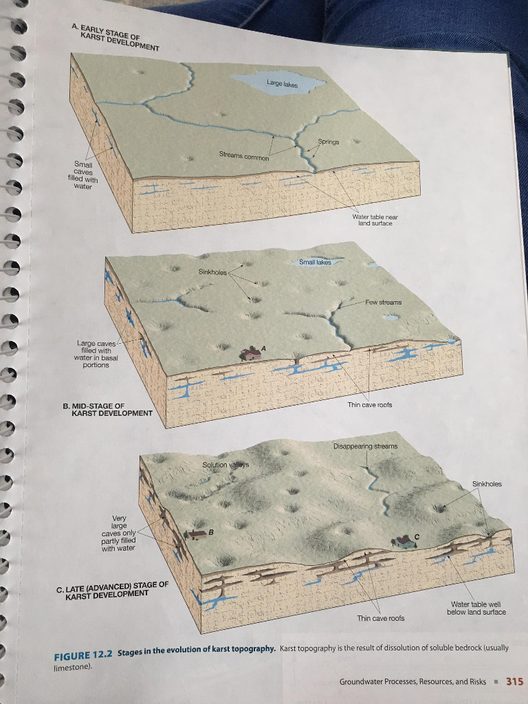 Can Someone Help Me With Parts A And B Of This Assignment Karst Processes And Topography Please I Could Not Upload Figure 12 4 And 12 5 But This Is What