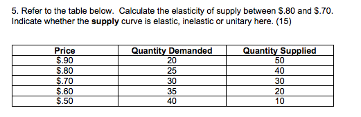 Question: Refer to the table below. Calculate the elasticity of supply between $.80 and $.70. Indicate whet...