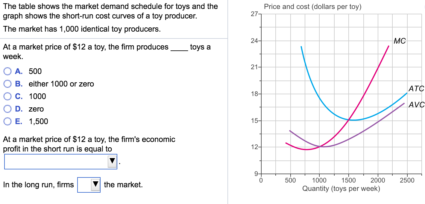 the table shows the demand for With a basic knowledge of supply and demand,  demand schedule a table that shows the quantities of a good or service demanded at different prices.