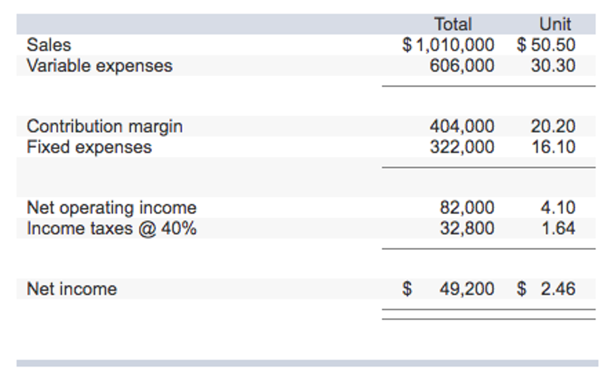 The Contribution Format Income Statement For Huerr – Contribution Income Statement