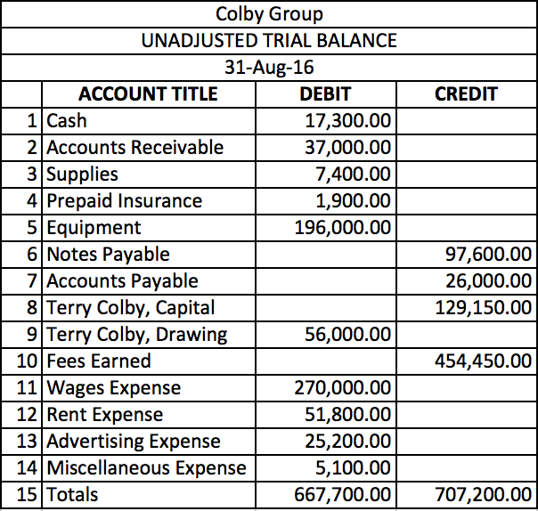 Unadjusted Trial Balance Worksheet Template : Solved the colby group has following unadjusted trial