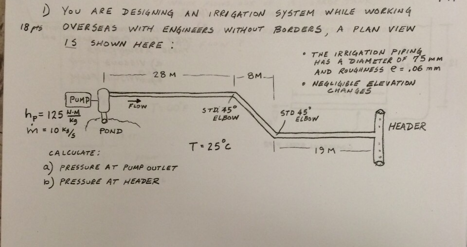 how to plan an irrigation system