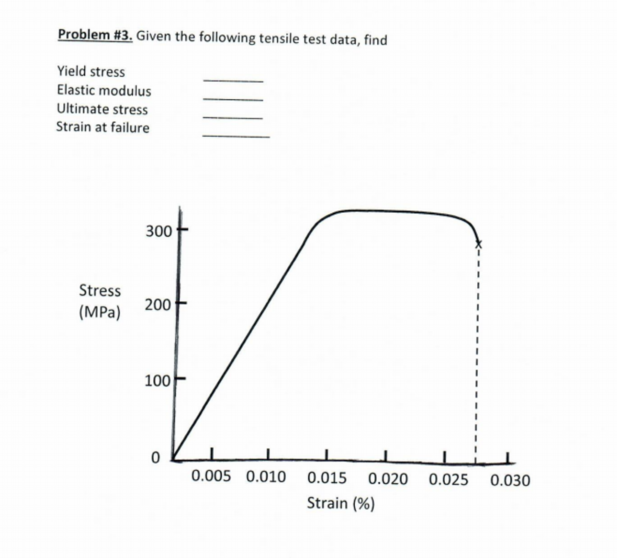 Data Acquisition For Testing Strain : Solved given the following tensile test data find yield