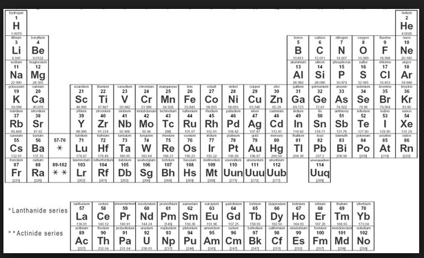 Solved using the periodic table calculate the relative m question using the periodic table calculate the relative mass ratio of cerium ce to iron urtaz Images