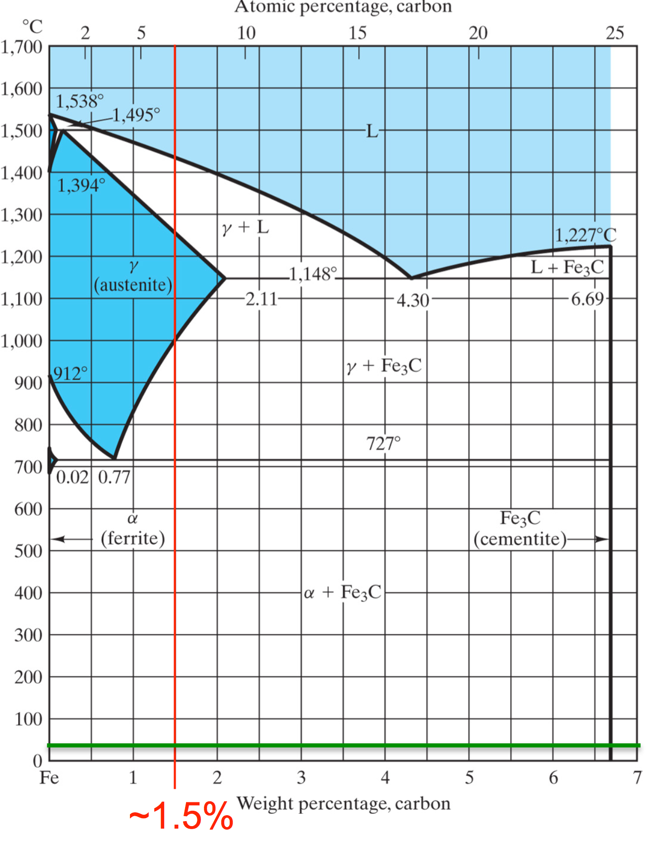 Solved consider the iron carbon phase diagram in figure a consider the iron carbon phase diagram in figure a pooptronica Gallery