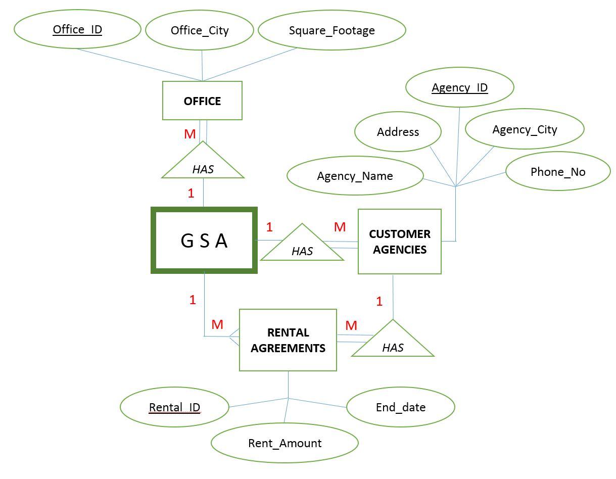 Convert ER Diagram Into A Schema Normalized To 3rd... | Chegg.com