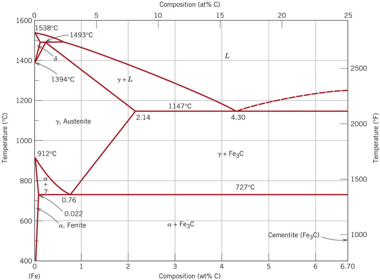 Solved compute the phase weight fraction of eutectoid fer compute the phase weight fraction of eutectoid fer pooptronica