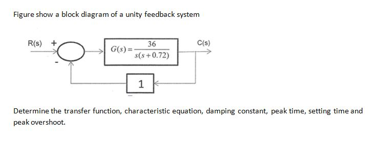Figure show a block diagram of a unity feedback sy chegg figure show a block diagram of a unity feedback system rs c ccuart Gallery