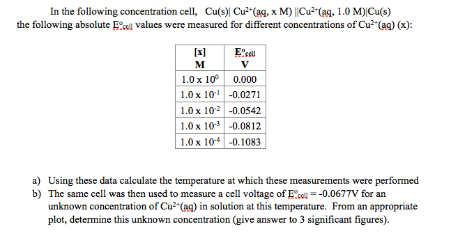In the following concentration cell, Cu(s)| Cu2+(a