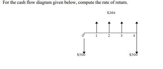 For the cash flow diagram given below compute the chegg question for the cash flow diagram given below compute the rate of return ccuart Image collections