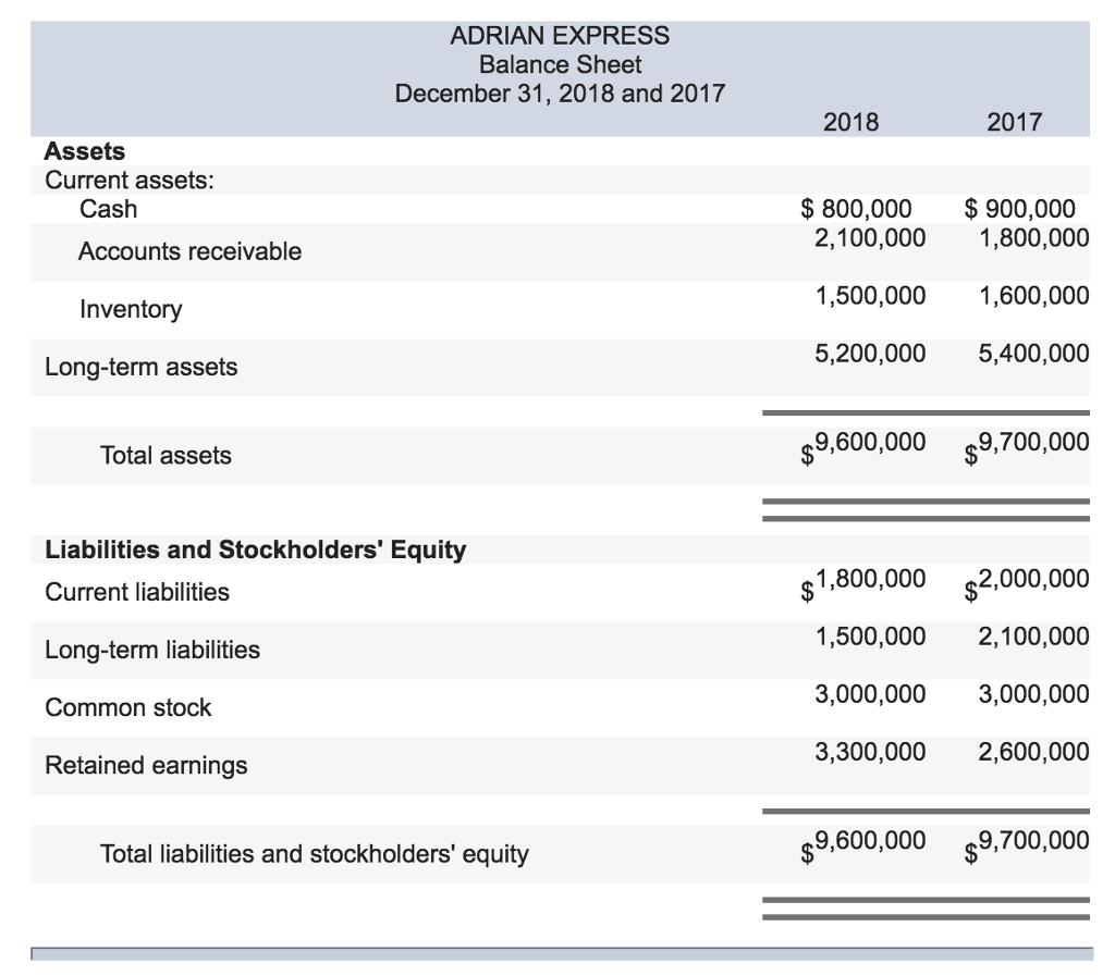 2018 profit and loss statement