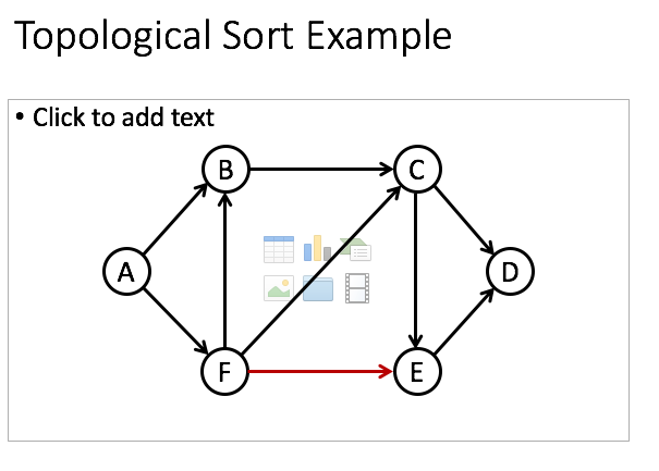 Solved Topological Sort Algorithm Computing In Degrees 1