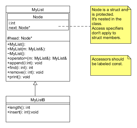 Solved using the following uml diagram create two classe mylist node is a struct an is protected its nested in the node int using the following uml diagram ccuart