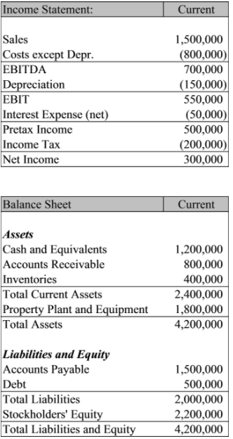 Income Statement Current Sales Costs Except Dc EBITDA 1,500,000 (800,000  700,000 (150,000) 550,000  Income Statement And Balance Sheet Template