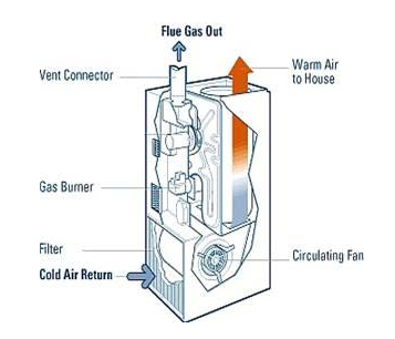 Solved to supply ducted heating to a house a high effici vent connector gas burner filter cold air return flue gas out warm air to house circulating ccuart Image collections