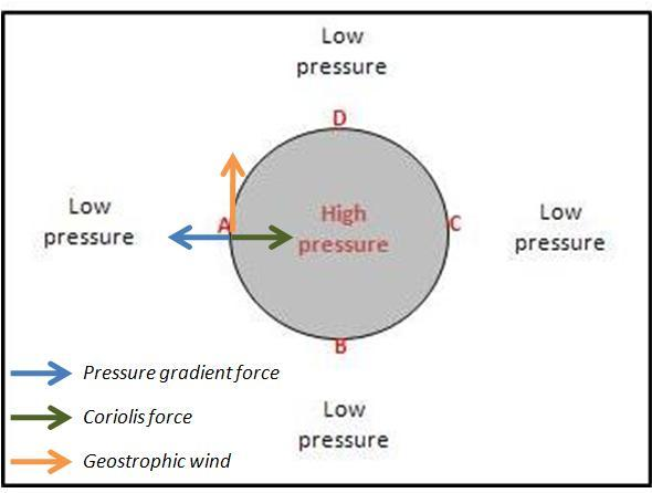 Assume We Have A High Pressure System Where A High... | Chegg.com