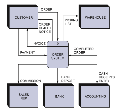 create a context level diagram for a credit card c      chegg com