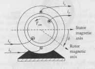 In the figure, the stator coil has Ns turns and th