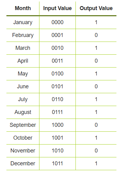 Month Input Value Output Value January 0000 0001 F