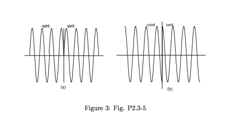 Derive the Fourier transforms of signals shown in