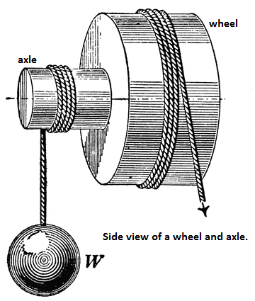 A Wheel And Axle Is A Type Of Compound Pulley Whic... | Chegg.com