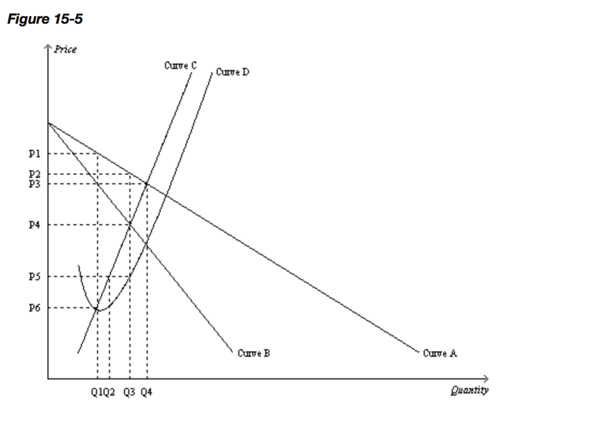 1. Refer To Figure 15-4. The Marginal Cost Curve F...   Chegg.com