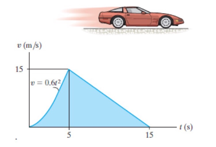 Solved: The V–t Graph For The Motion Of A Car As It Moves ...