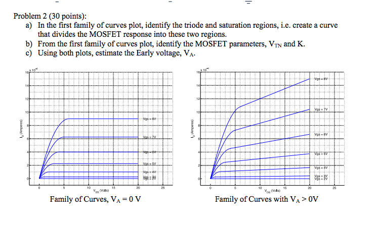 a) In the first family of curves plot, identify th
