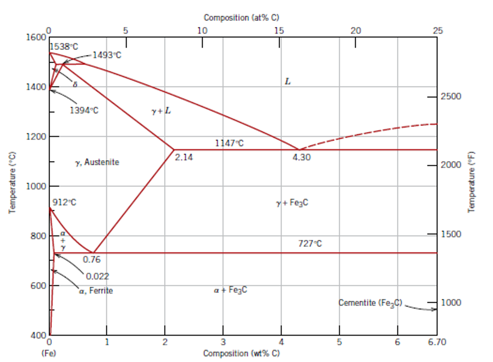 Solved the phase diagram of iron carbon consider a 94 composition at c 10 5 15 20 25 1600 1538 c 1493 c pooptronica