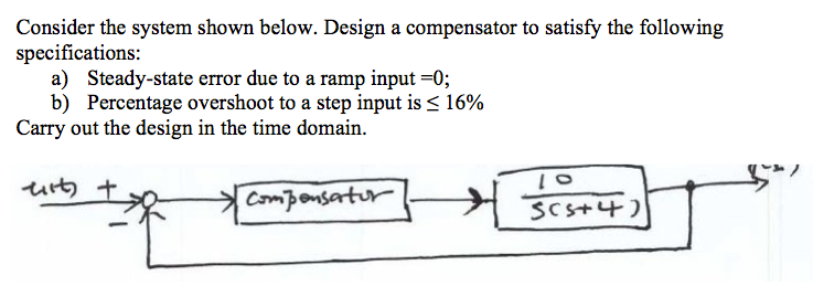 Consider the system shown below. Design a compensa