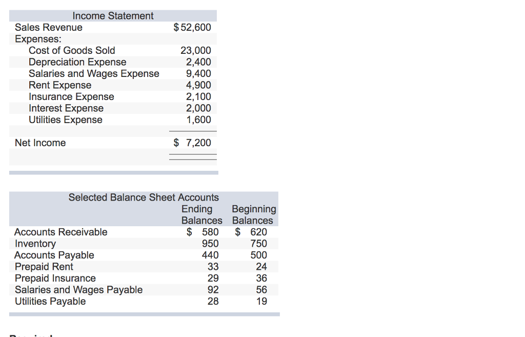 rent expense income statement
