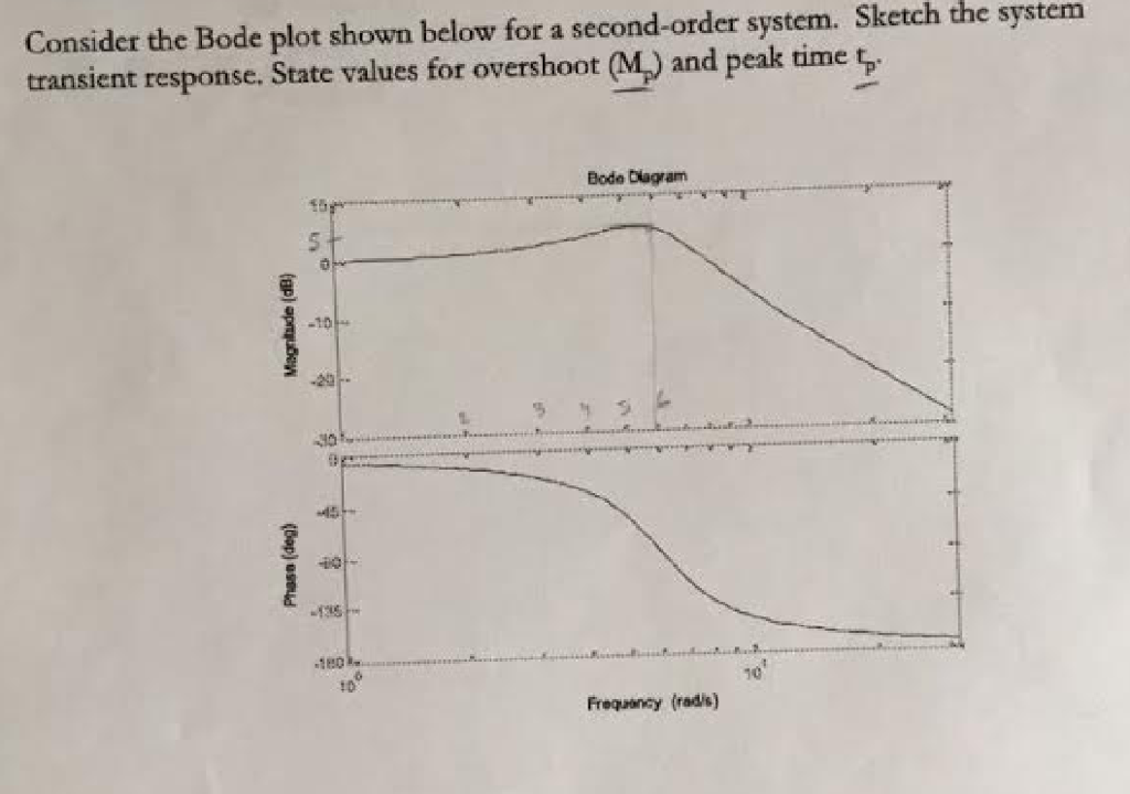 Consider the bode plot shown below for a second or chegg consider the bode plot shown below for a second order system sketch the system ccuart Image collections