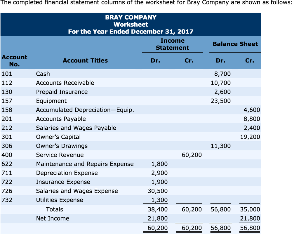 Closing Entry Worksheet : Solved post the closing entries and balance accounts