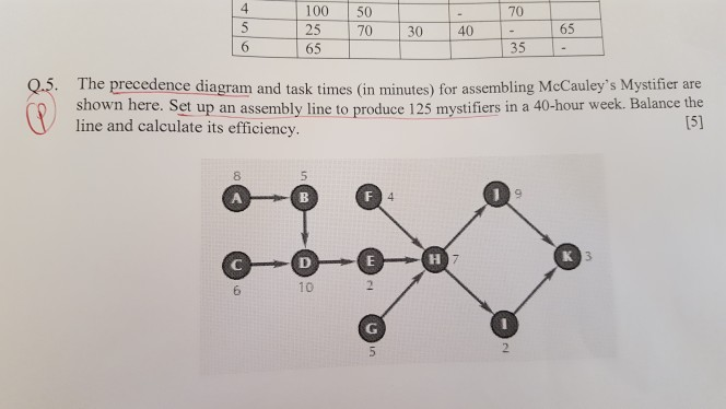 Solved please provide solution for q5 in the photo s the precedence diagram and task ccuart Choice Image