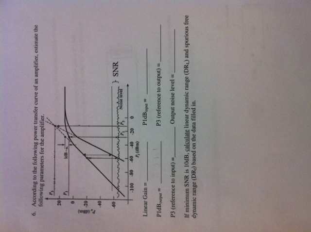 According to the following power transfer curve of