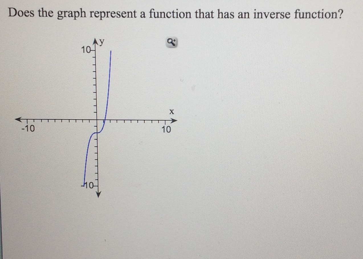 how to make an inverse graph linear