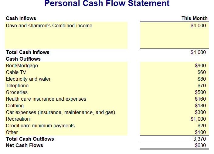Personal Cash Flow Statement Cash Inflows This Month Dave And Shamrons  Combined Income $4,000 $4,000 Total