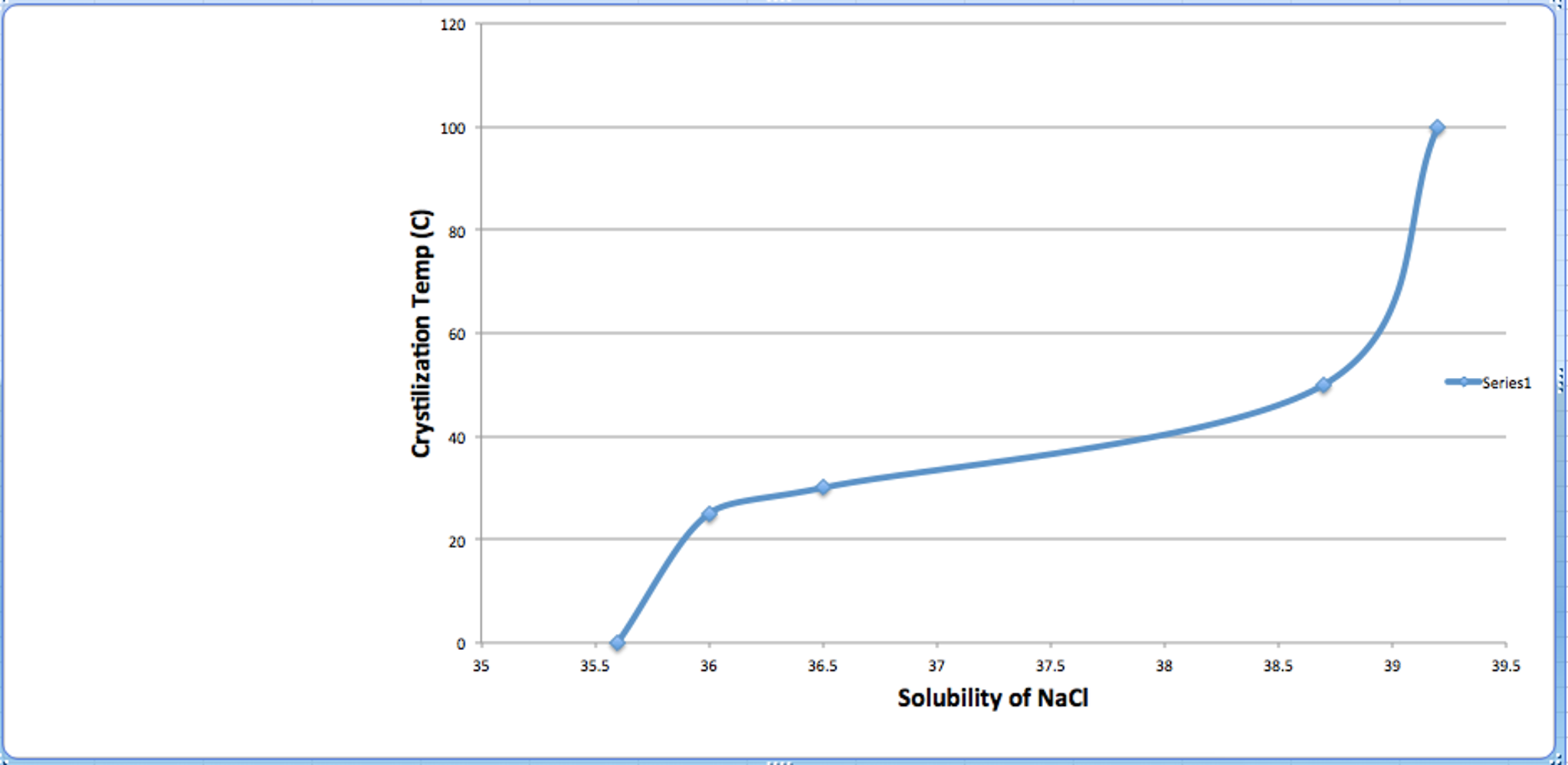 1 observe the solubility curves created for nh4cl