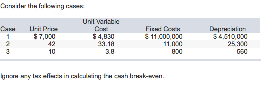 how to calculate business break even point