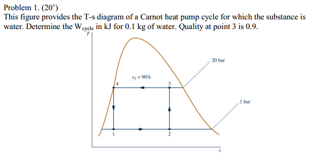 Heat Pump Cycle Diagram this figure provides the t-s diagram of a carnot h | chegg