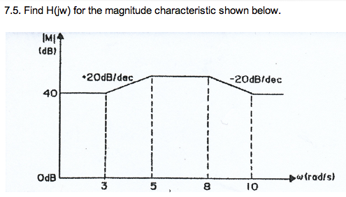 Find H(jw) for the magnitude characteristic shown