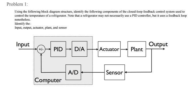 Solved problem 1 using the following block diagram struct problem 1 using the following block diagram structure identify the following components of the closed publicscrutiny Image collections