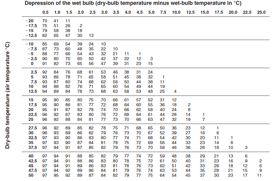 Solved: Table 3: Psychrometric Chart Of Relative Humidity ...