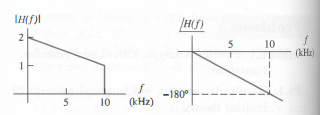 The transfer function H(f)=Vout/Vin of a filter is