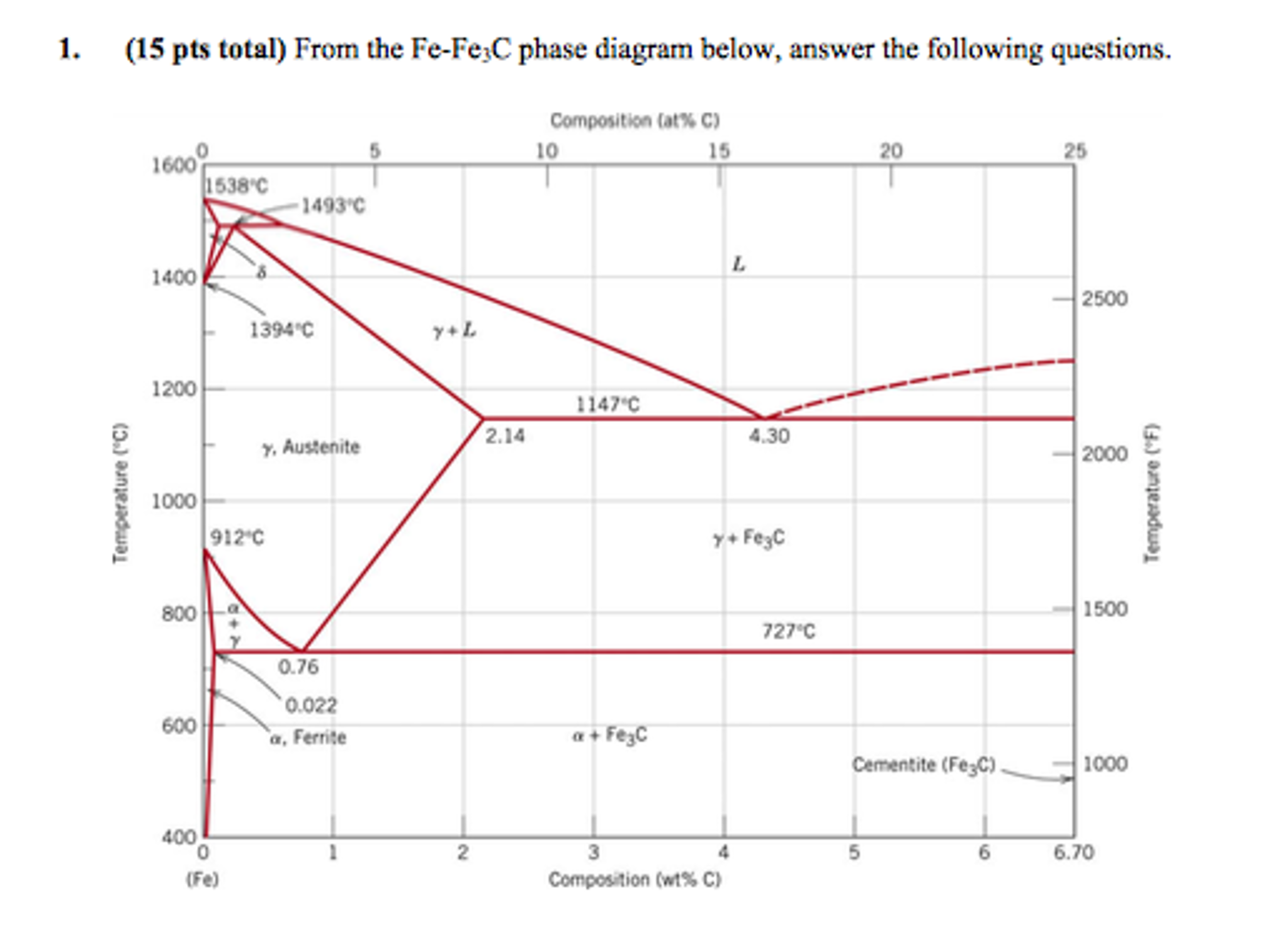 From the fe fe3c phase diagram below answer the chegg from the fe fe3c phase diagram below answer the pooptronica