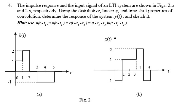 The impulse response and the input signal of an LT