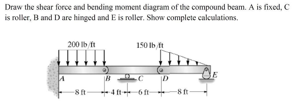 Solved draw the shear force and bending moment diagram of draw the shear force and bending moment diagram of the compound beam a is fixed ccuart Choice Image