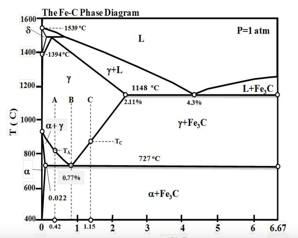 Solved by using the iron carbon fe c phase diagram prov thefe c phase diagram 1600 1539 oc p1 atm 1400 1394 pooptronica Image collections