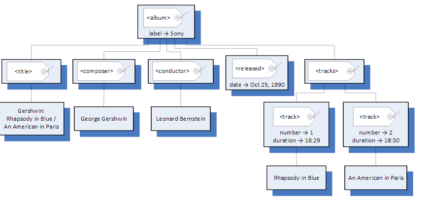 Match each node in the tree with a line in the xml chegg match each node in the tree with a line in the xml ccuart Image collections